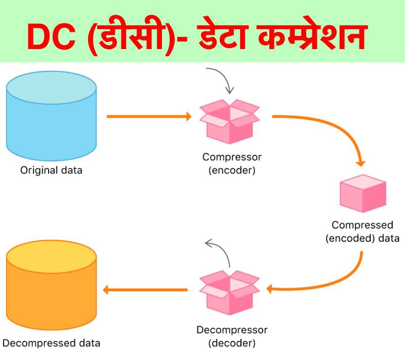 dc data compression in Hindi