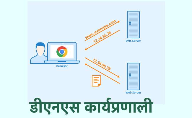 DNS working in Hindi