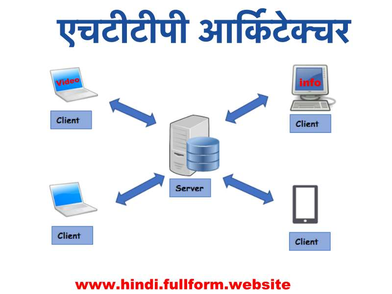 HTTP architecture in hindi