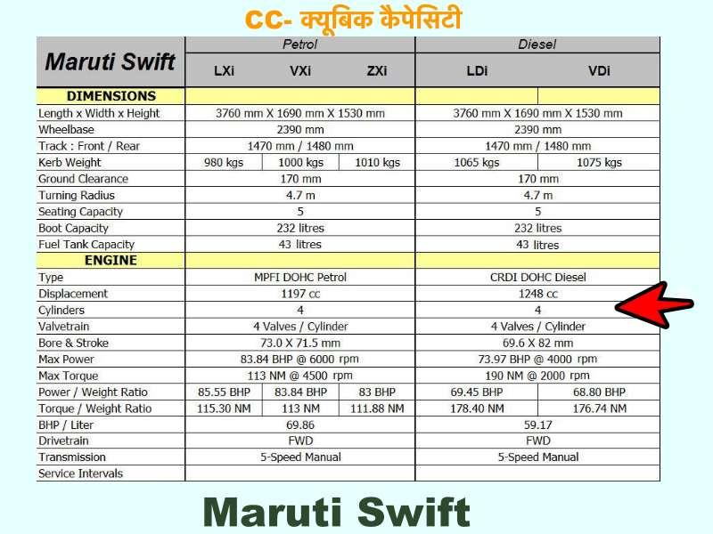 cc- Cubic Capacity in Hindi