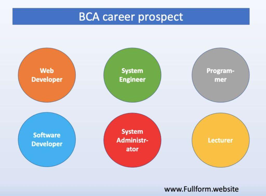 BCA career prospect