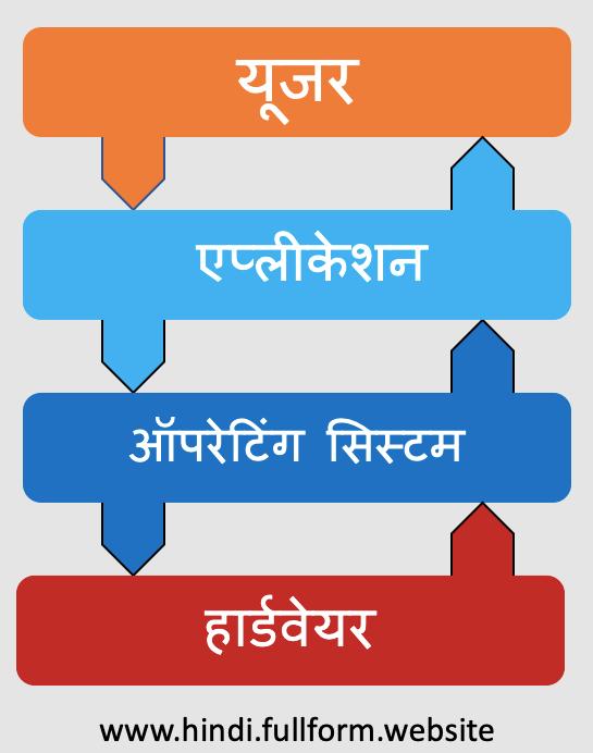 os operation in Hindi